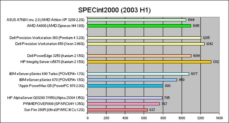specint2000-03h1-10.gif